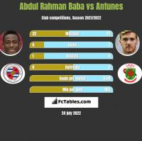Abdul Baba vs Antunes h2h player stats