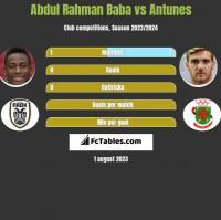 Abdul Rahman Baba vs Antunes h2h player stats