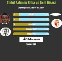 Abdul Rahman Baba vs Axel Disasi h2h player stats