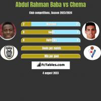 Abdul Rahman Baba vs Chema h2h player stats