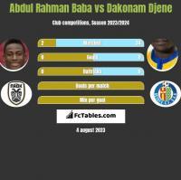 Abdul Rahman Baba vs Dakonam Djene h2h player stats