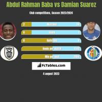 Abdul Rahman Baba vs Damian Suarez h2h player stats