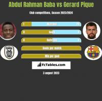 Abdul Baba vs Gerard Pique h2h player stats