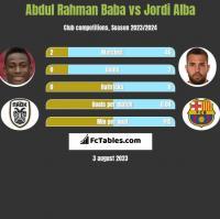 Abdul Baba vs Jordi Alba h2h player stats