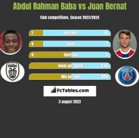 Abdul Rahman Baba vs Juan Bernat h2h player stats