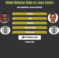 Abdul Rahman Baba vs Juan Sastre h2h player stats