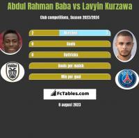 Abdul Rahman Baba vs Lavyin Kurzawa h2h player stats