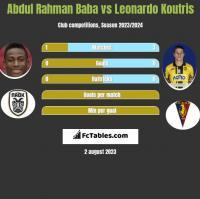Abdul Rahman Baba vs Leonardo Koutris h2h player stats