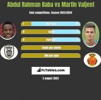 Abdul Rahman Baba vs Martin Valjent h2h player stats