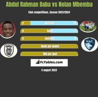 Abdul Rahman Baba vs Nolan Mbemba h2h player stats
