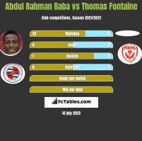 Abdul Rahman Baba vs Thomas Fontaine h2h player stats