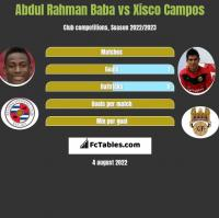 Abdul Baba vs Xisco Campos h2h player stats