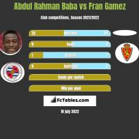 Abdul Rahman Baba vs Fran Gamez h2h player stats