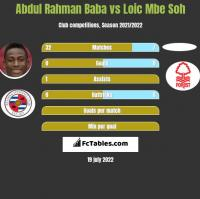 Abdul Rahman Baba vs Loic Mbe Soh h2h player stats