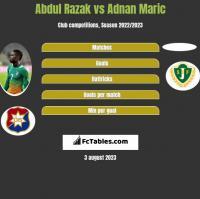 Abdul Razak vs Adnan Maric h2h player stats