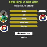 Abdul Razak vs Calle Wede h2h player stats
