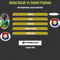 Abdul Razak vs Daniel Paulson h2h player stats