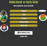 Abdul Razak vs Haris Cirak h2h player stats