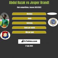 Abdul Razak vs Jesper Brandt h2h player stats