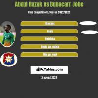 Abdul Razak vs Bubacarr Jobe h2h player stats