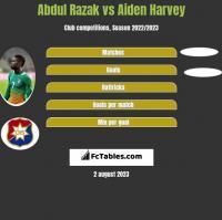 Abdul Razak vs Aiden Harvey h2h player stats