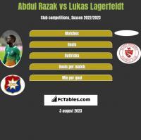 Abdul Razak vs Lukas Lagerfeldt h2h player stats