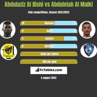 Abdulaziz Al Bishi vs Abdulelah Al Malki h2h player stats