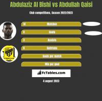 Abdulaziz Al Bishi vs Abdullah Qaisi h2h player stats