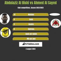 Abdulaziz Al Bishi vs Ahmed Al Sayed h2h player stats