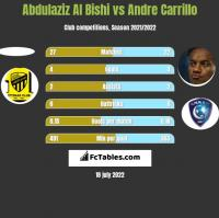 Abdulaziz Al Bishi vs Andre Carrillo h2h player stats