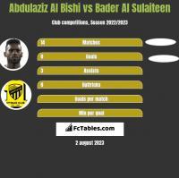 Abdulaziz Al Bishi vs Bader Al Sulaiteen h2h player stats