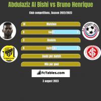 Abdulaziz Al Bishi vs Bruno Henrique h2h player stats