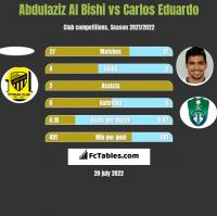 Abdulaziz Al Bishi vs Carlos Eduardo h2h player stats
