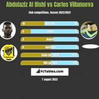 Abdulaziz Al Bishi vs Carlos Villanueva h2h player stats