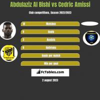 Abdulaziz Al Bishi vs Cedric Amissi h2h player stats
