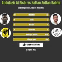 Abdulaziz Al Bishi vs Hattan Sultan Babhir h2h player stats
