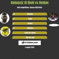 Abdulaziz Al Bishi vs Heldon h2h player stats