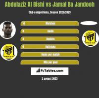 Abdulaziz Al Bishi vs Jamal Ba Jandooh h2h player stats