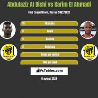 Abdulaziz Al Bishi vs Karim El Ahmadi h2h player stats