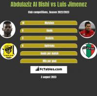 Abdulaziz Al Bishi vs Luis Jimenez h2h player stats