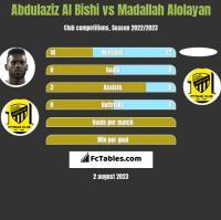 Abdulaziz Al Bishi vs Madallah Alolayan h2h player stats