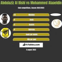 Abdulaziz Al Bishi vs Mohammed Alaaeldin h2h player stats