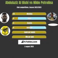 Abdulaziz Al Bishi vs Nildo Petrolina h2h player stats
