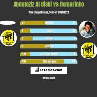 Abdulaziz Al Bishi vs Romarinho h2h player stats