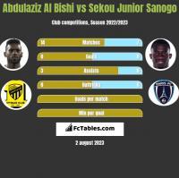 Abdulaziz Al Bishi vs Sekou Junior Sanogo h2h player stats