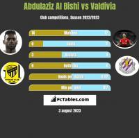 Abdulaziz Al Bishi vs Valdivia h2h player stats
