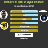 Abdulaziz Al Bishi vs Ziyad Al Sahawi h2h player stats