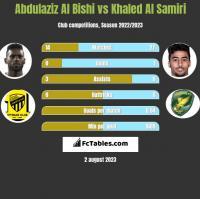 Abdulaziz Al Bishi vs Khaled Al Samiri h2h player stats