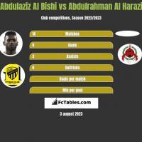 Abdulaziz Al Bishi vs Abdulrahman Al Harazi h2h player stats