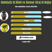 Abdulaziz Al Bishi vs Ammar Siraj Al Najjar h2h player stats